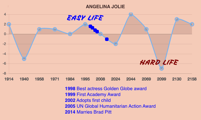 Angelina Jolie Life Prediction Timeline