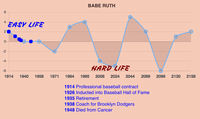 Babe Ruth Life Prediction Timeline