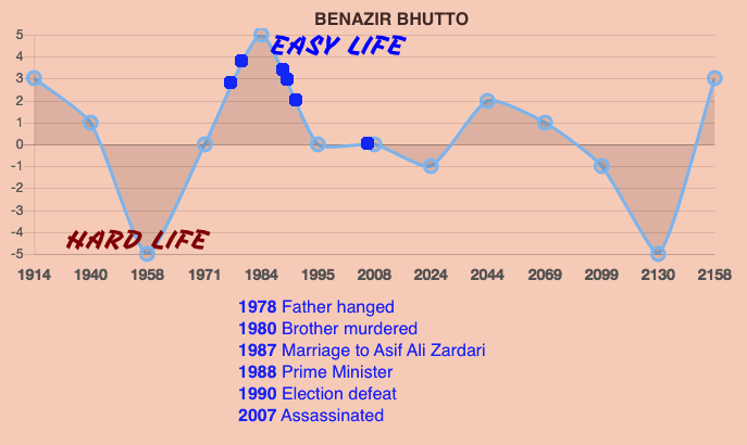 Benazir Bhutto Life Prediction Timeline