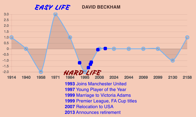 David Beckham Life Prediction Timeline