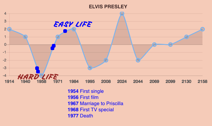 Elvis Presley Life Prediction Timeline