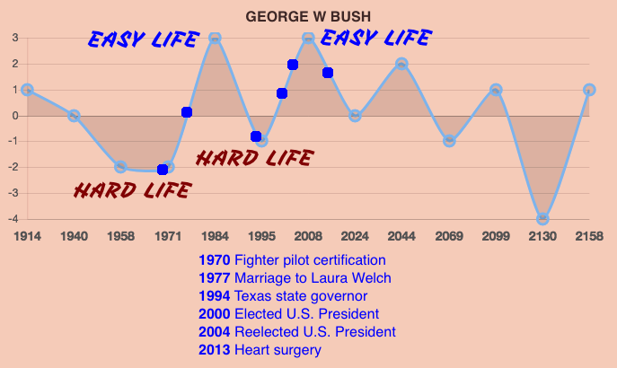 George W Bush Life Prediction Timeline