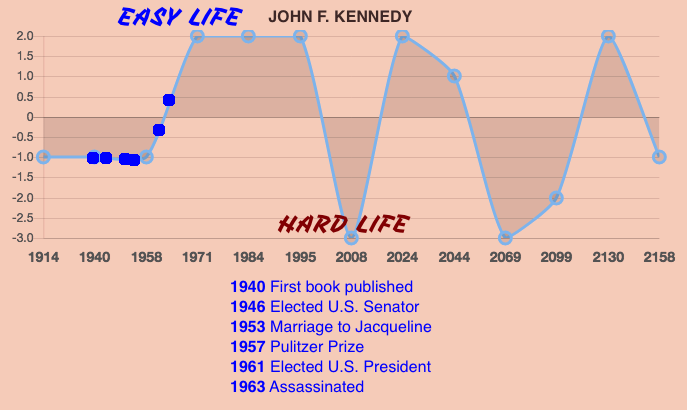 John F Kennedy Life Prediction Timeline