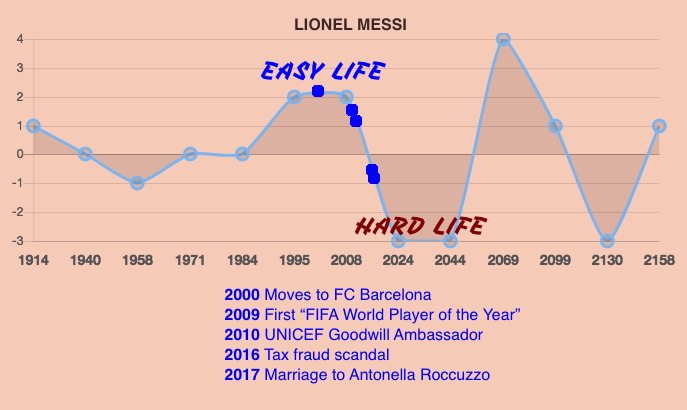 Lionel Messi Life Prediction Timeline