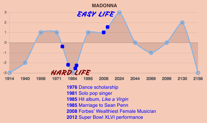 Madonna Life Prediction Timeline
