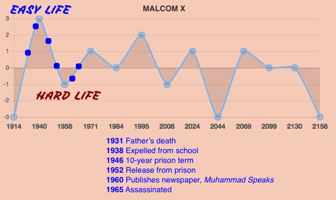 Malcolm X Life Prediction Timeline