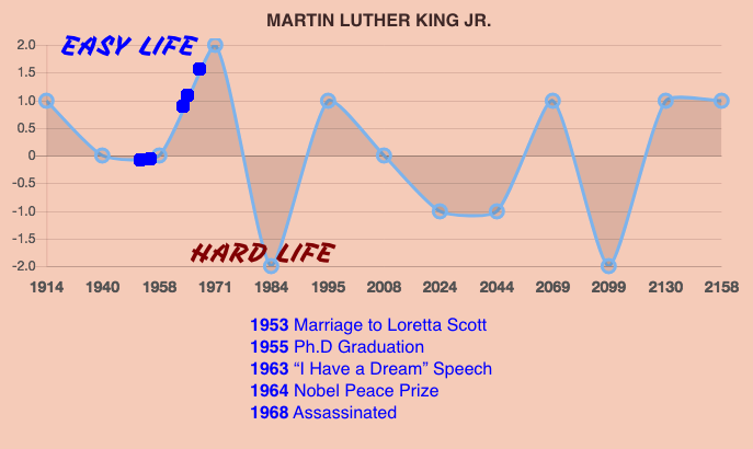Martin Luther King Life Prediction Timeline