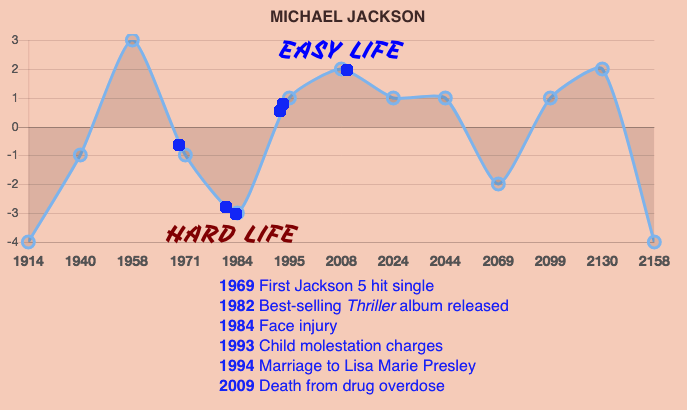 Michael Jackson Life Prediction Timeline