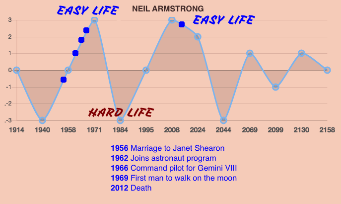 Neil Armstrong Life Prediction Timeline