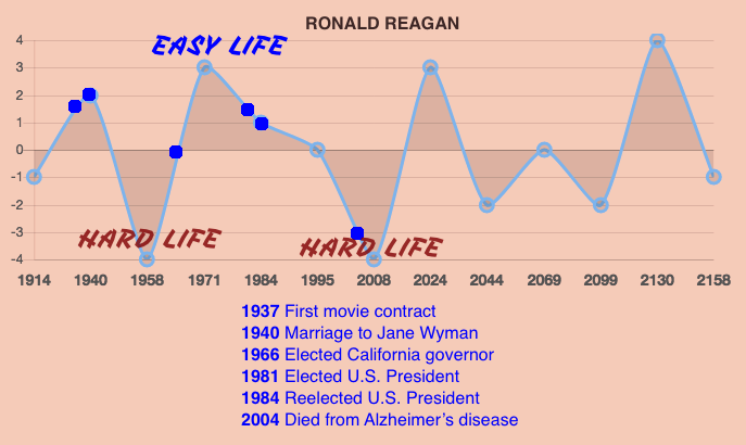 Ronald Reagan Life Prediction Timeline