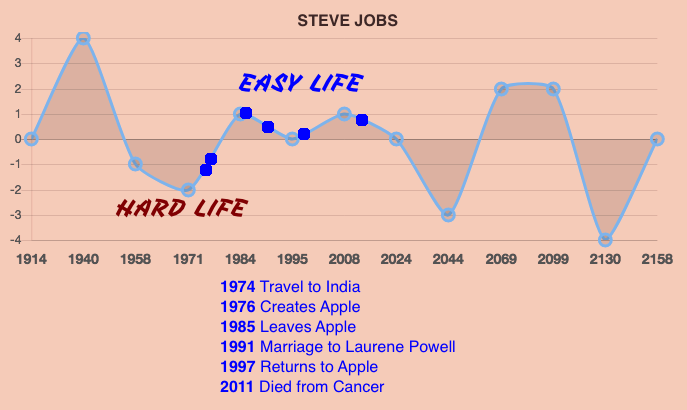 Steve Jobs Life Prediction Timeline